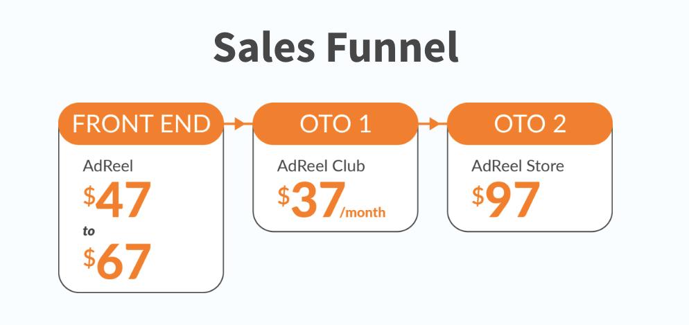Adreel Sales Funnel